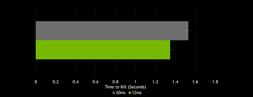 Difference in aiming task completion time between 12ms and 20ms of system latency is on average 182ms