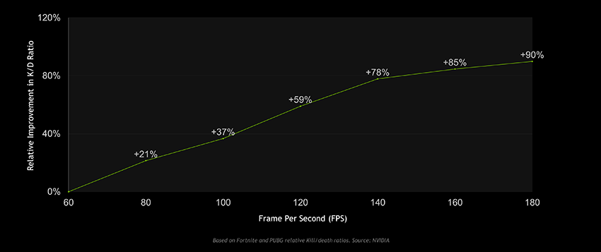 Relative percent improvement in K/D, or kill to death ratios, versus frames per second (FPS)