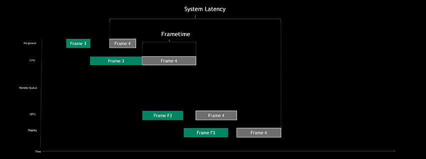 Example of a CPU-bound system latency pipeline