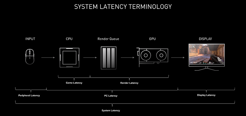 End to end system latency - terminology and how it works