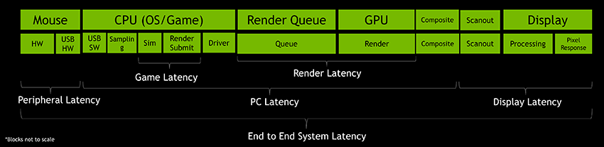 Example of a system latency pipeline