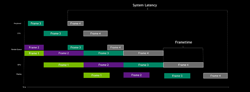 Example of a GPU-bound system latency pipeline