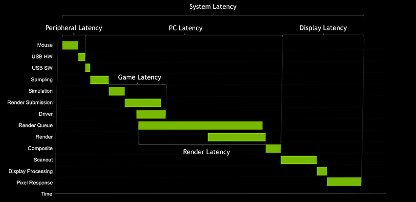 Example of a system latency pipeline with proper overlap