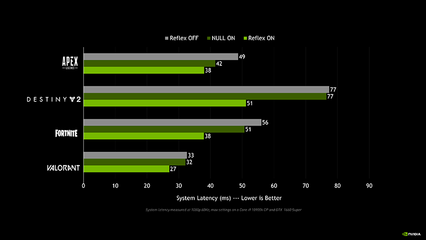 NVIDIA Reflex Low Latency mode offers significant system latency improvements when compared to the NVIDIA Control Panel's Ultra Low Latency Mode (NULL)