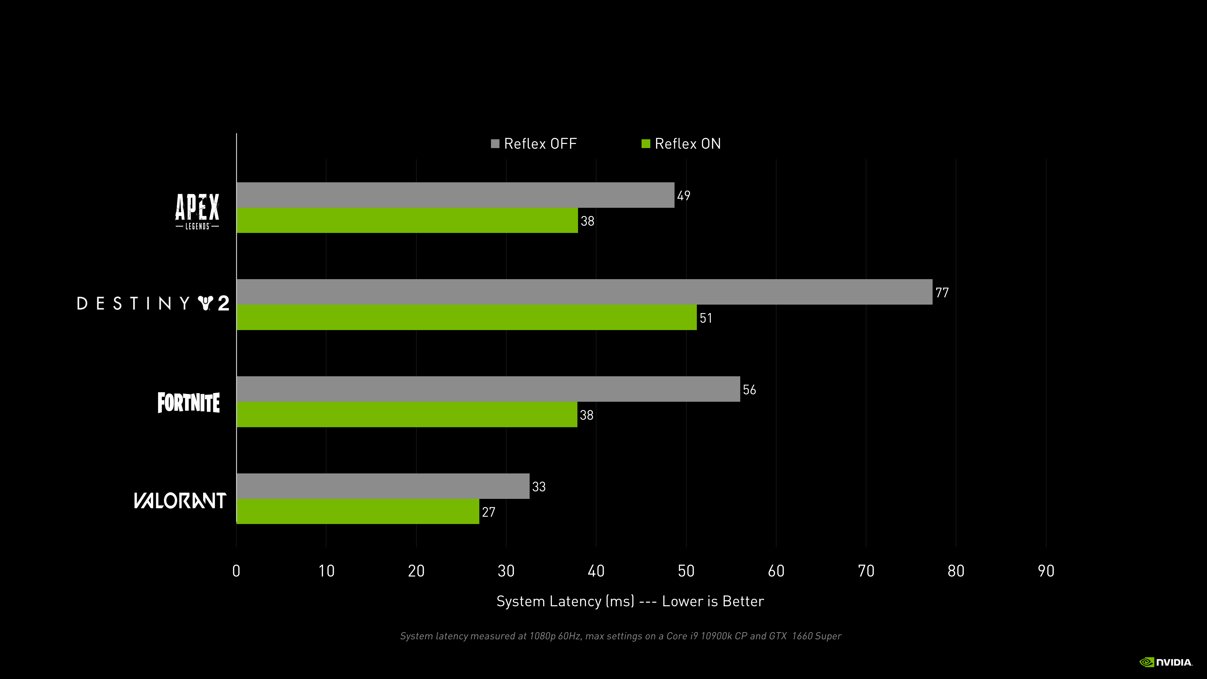 Introducing Nvidia Reflex Optimize And Measure Latency In Competitive Games Nvidia