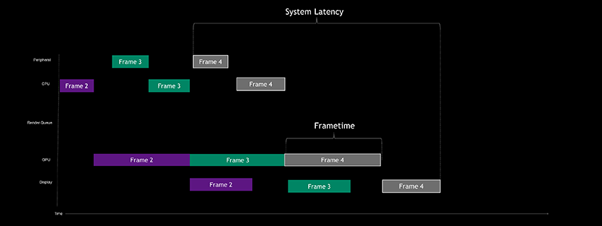 Example of GPU-bound system latency pipeline with NVIDIA Reflex SDK