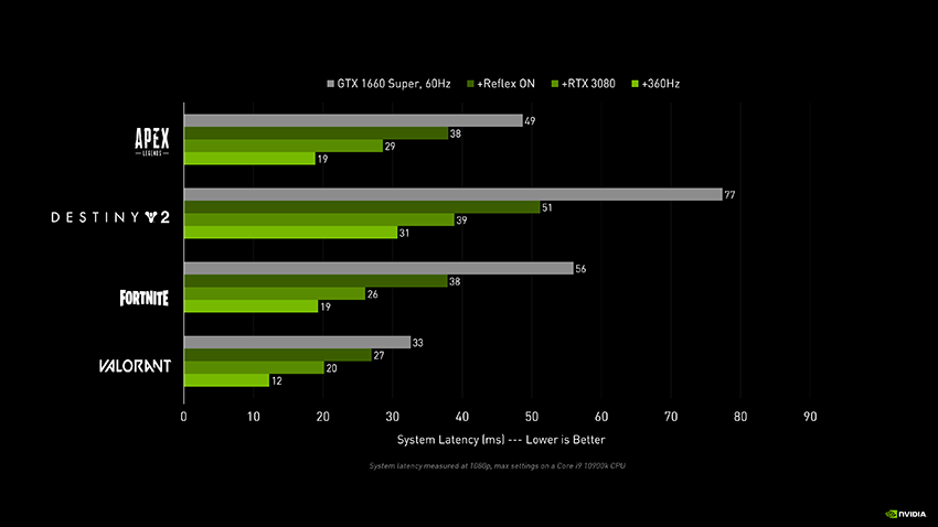 NVIDIA Reflex System Latency Performance Chart