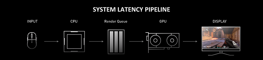 The simplified system latency pipeline before NVIDIA Reflex SDK