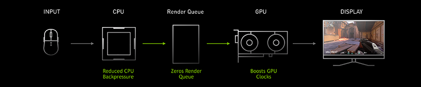 Reflex SDK reduces the render queue and relieves CPU back pressure - lowering system latency