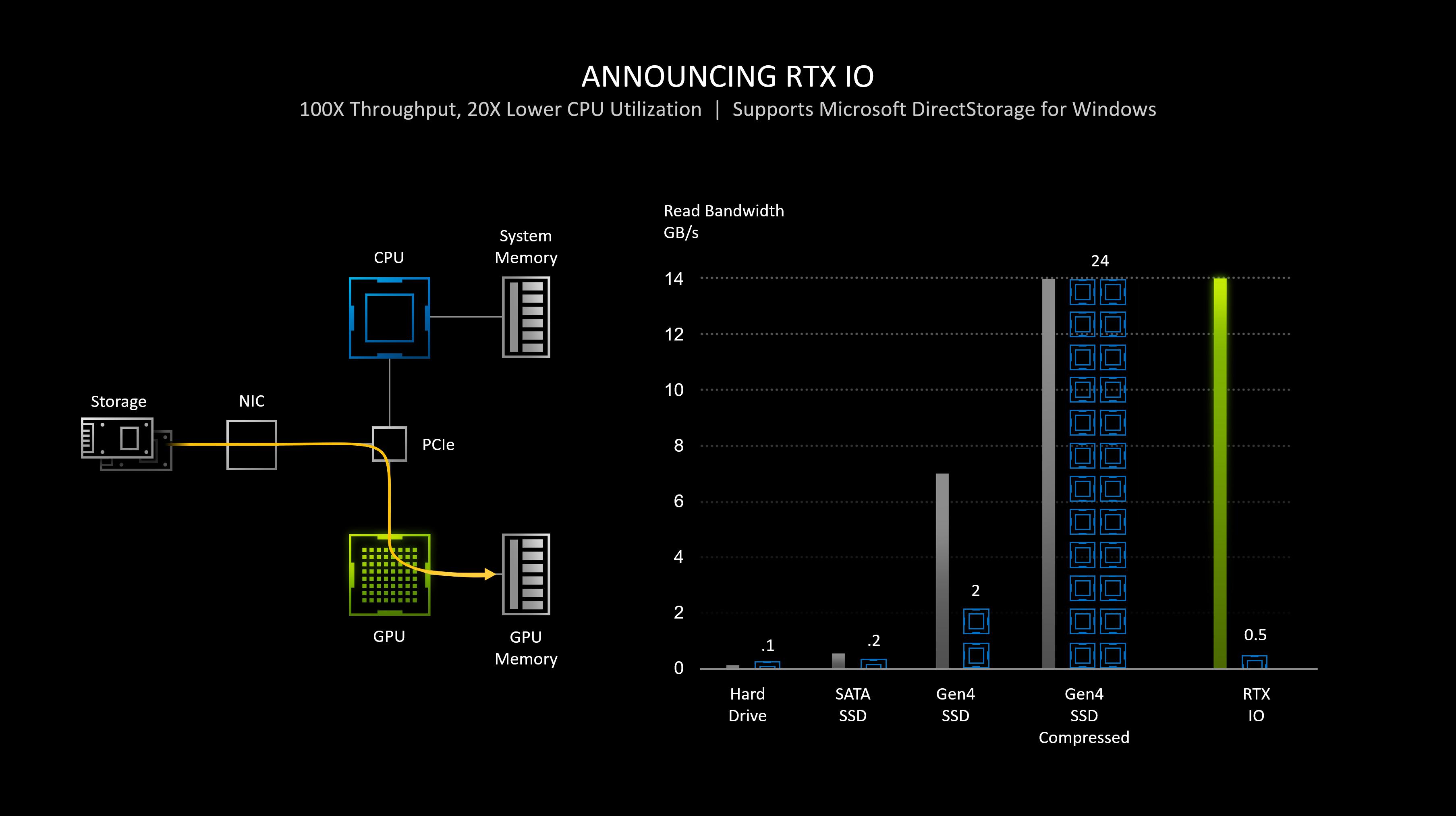 RTX IO: GPU Accelerated Storage Technology | NVIDIA