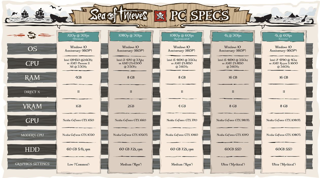 Sea of Thieves System Requirements Revealed: 1080p and 4K GeForce