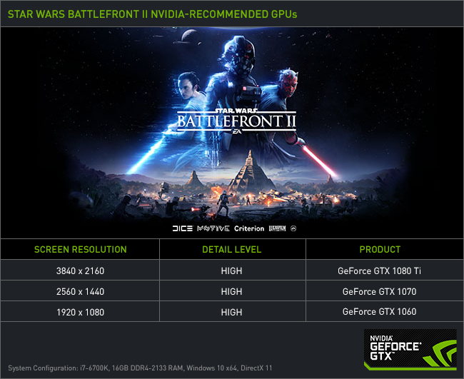 Star Wars Battlefront II: NVIDIA's Recommended GPUs Revealed