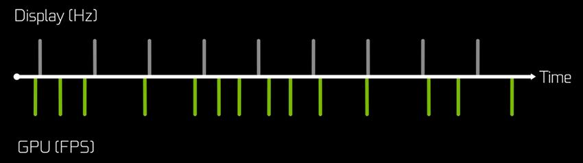 Серые метки обозначают кадры, воспроизводимые монитором, а зеленые – кадры, которые формирует GPU.