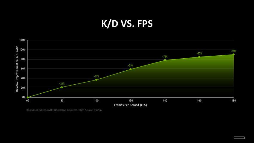 Почему FPS имеет значение в Esport-играх?