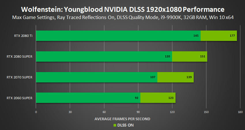 Wolfenstein: Youngblood NVIDIA DLSS Performance chart