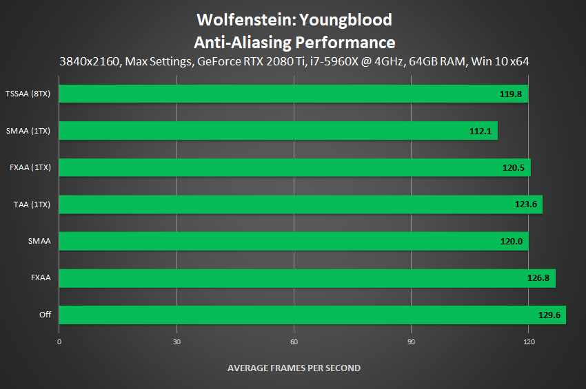 Wolfenstein: Youngblood - Anti-Aliasing Performance