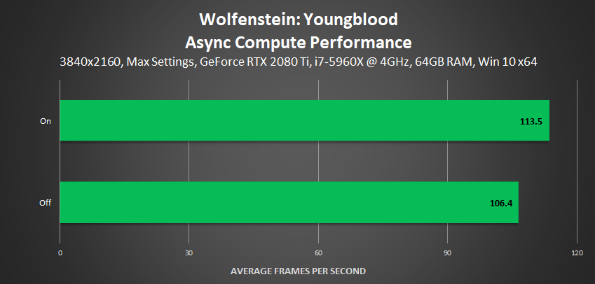 Wolfenstein: Youngblood - Async Compute Performance