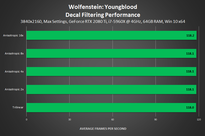Wolfenstein: Youngblood - Decal Filtering Performance