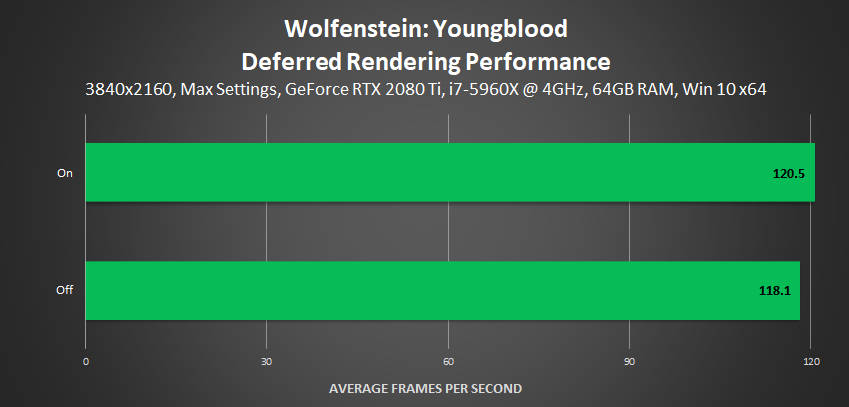 Wolfenstein: Youngblood - Deferred Rendering Performance