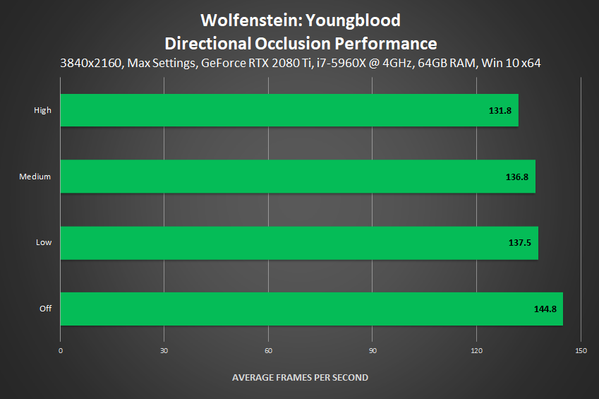 Wolfenstein: Youngblood - Directional Occlusion Performance