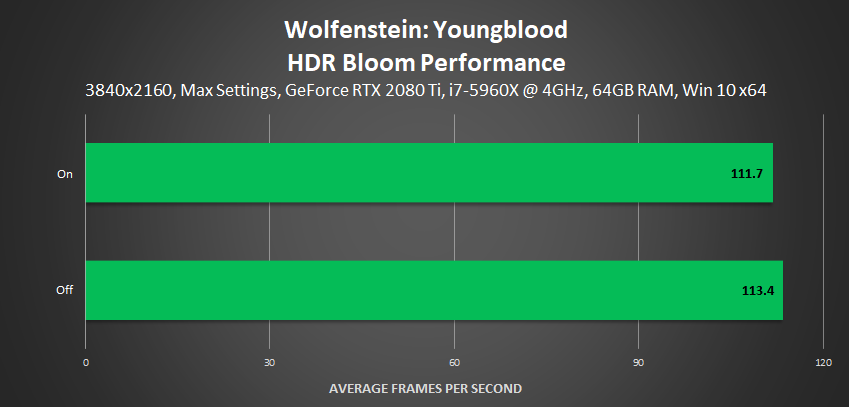 Wolfenstein: Youngblood - HDR Bloom Performance