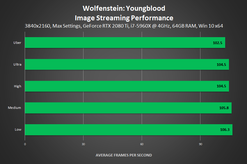 Wolfenstein: Youngblood - Image Streaming Performance