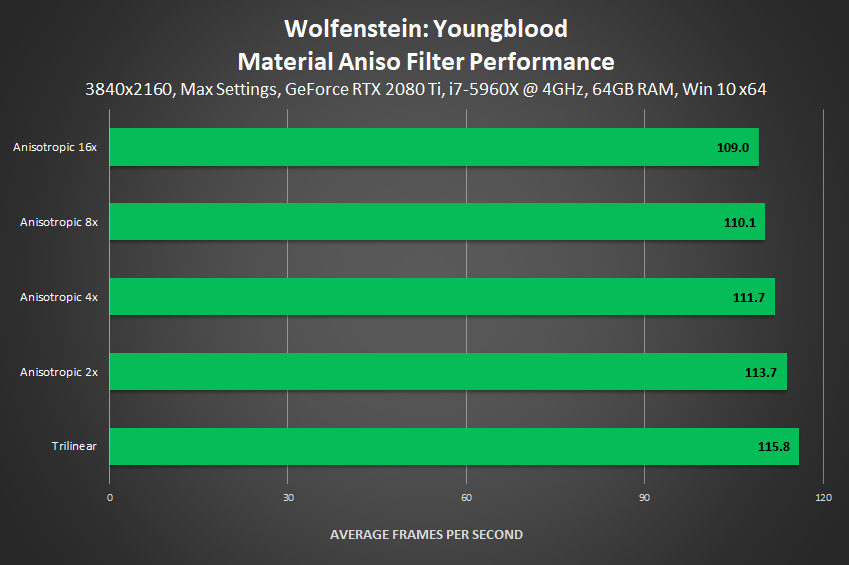 Wolfenstein: Youngblood - Material Aniso Filter Performance