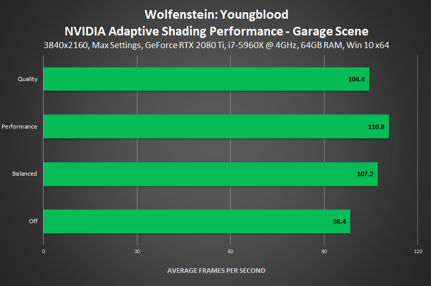 Wolfenstein: Youngblood - NVIDIA Adaptive Shading Performance (Garage Scene)