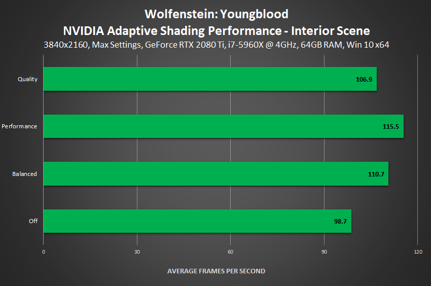 Wolfenstein: Youngblood - NVIDIA Adaptive Shading Performance (Interior Scene)