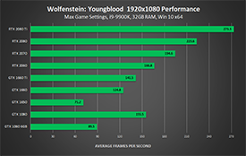 Wolfenstein: Youngblood - NVIDIA GeForce RTX and GTX 1920x1080 Performance