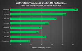 Wolfenstein: Youngblood - NVIDIA GeForce RTX and GTX 2560x1440 Performance