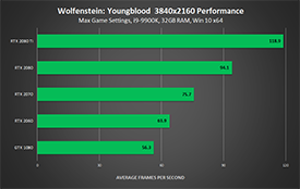 Wolfenstein: Youngblood - NVIDIA GeForce RTX and GTX 3840x2160 Performance