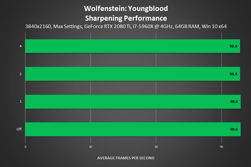 Wolfenstein: Youngblood - Sharpening Performance