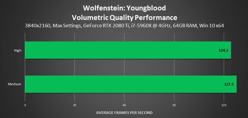 Wolfenstein: Youngblood - Volumetric Quality Performance