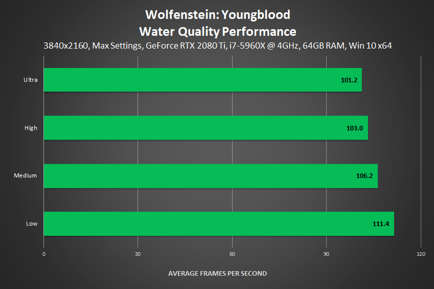 Wolfenstein: Youngblood - Water Quality Performance