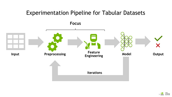Best Practices in Feature Engineering for Tabular Data with GPU Acceleration