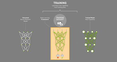 Deep Learning And GPU-Programming Workshops And Labs | GTC