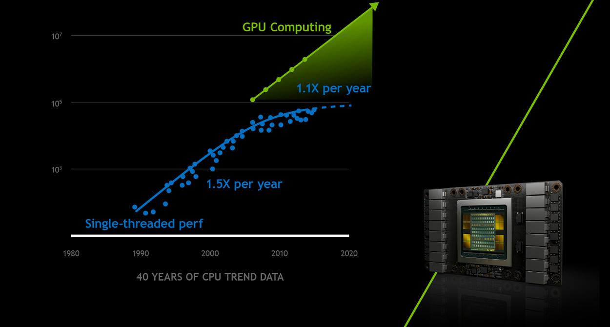 """Résultat de recherche d'images pour """"calcul scientifique GPU"""""""
