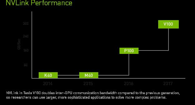 NVLink Fabric Multi-GPU Processing | NVIDIA Data Center