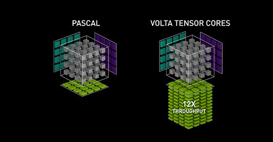 Tensor Cores in NVIDIA Volta Architecture | NVIDIA