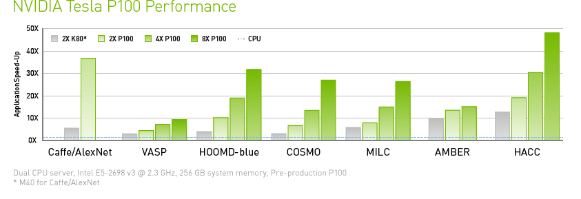 Tesla P100 Application Speed-Up Performance Chart