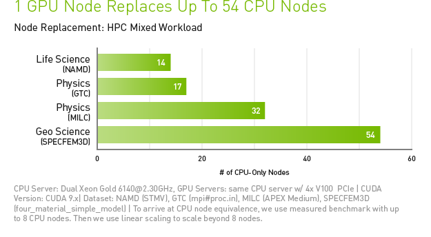 1 NVIDIA GPU Node Replaces up to 54 CPU Nodes