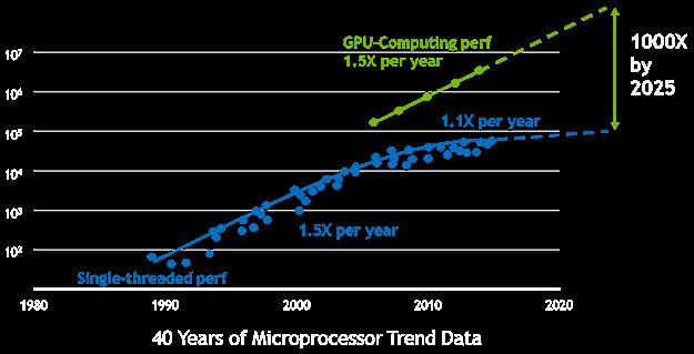 The AI Computing Company | NVIDIA Corporation