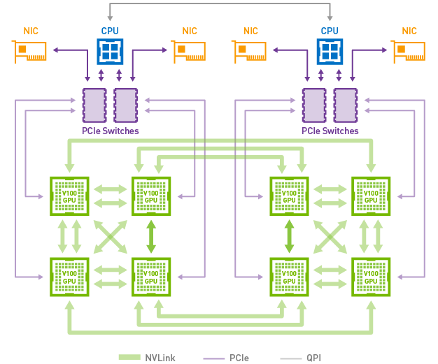 Reducing data path from storage to GPUs for Deep Learning