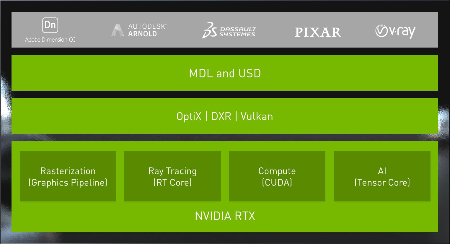 NVIDIA RTX Architecture for Design | NVIDIA Design
