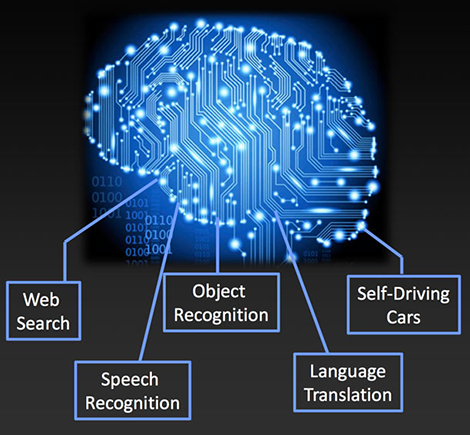 Accelerating Artificial Intelligence