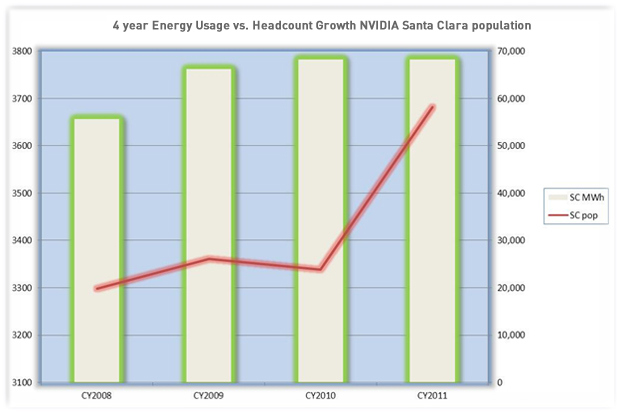 Santa Clara campus energy usage chart