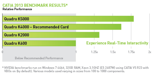 CATIA Benchmark Results for five NVIDIA Quadro GPUs.