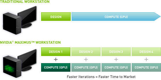 Reinventing workflow with NVIDIA Maximus technology – faster iterations equates to faster time to market