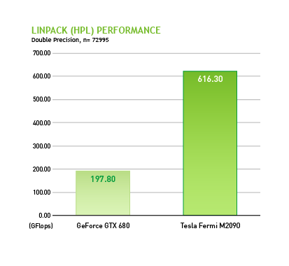 Linpack HPL performance for Tesla Fermi M2090 versus that of GeForce GTC 680.